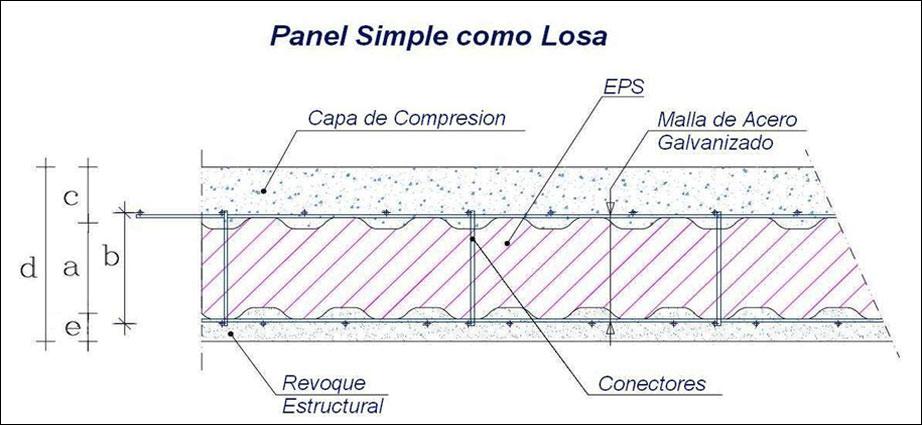 Panel-estructural-como-losa